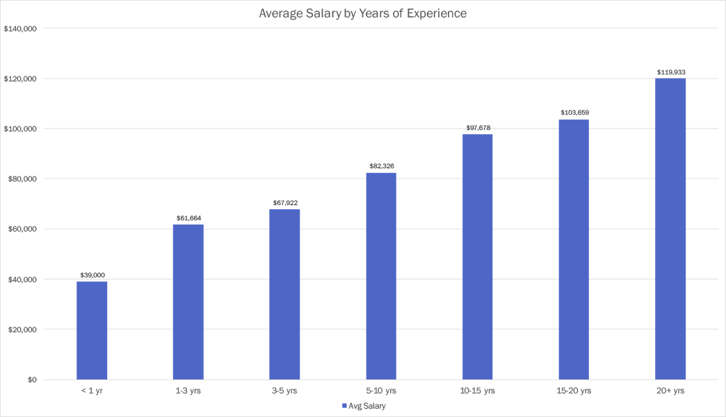 Average compensation by years of experience in Orlando, FL for software developers in 2017
