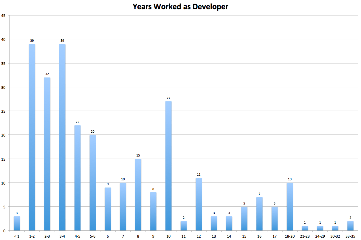 Work experience of developers in Orlando in 2017