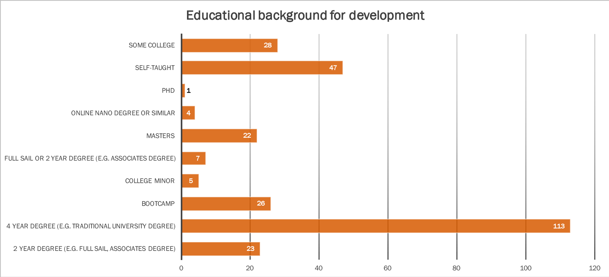 Educational background of developers in Orlando in 2017