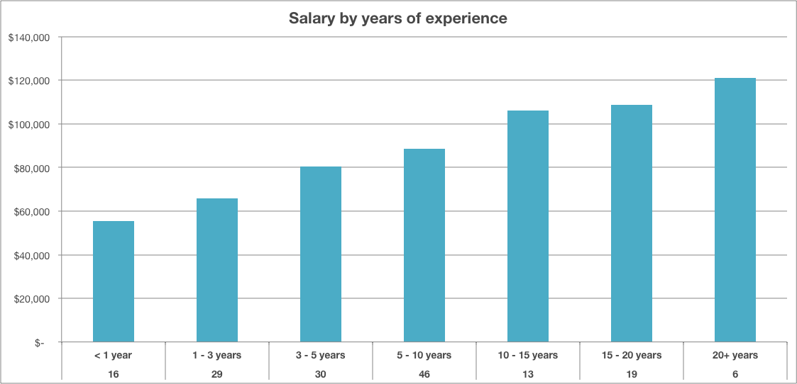 The Bachelors Degrees With The Highest Starting Salaries