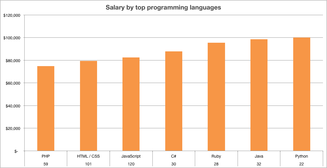 Salaries by programming languages in Orlando