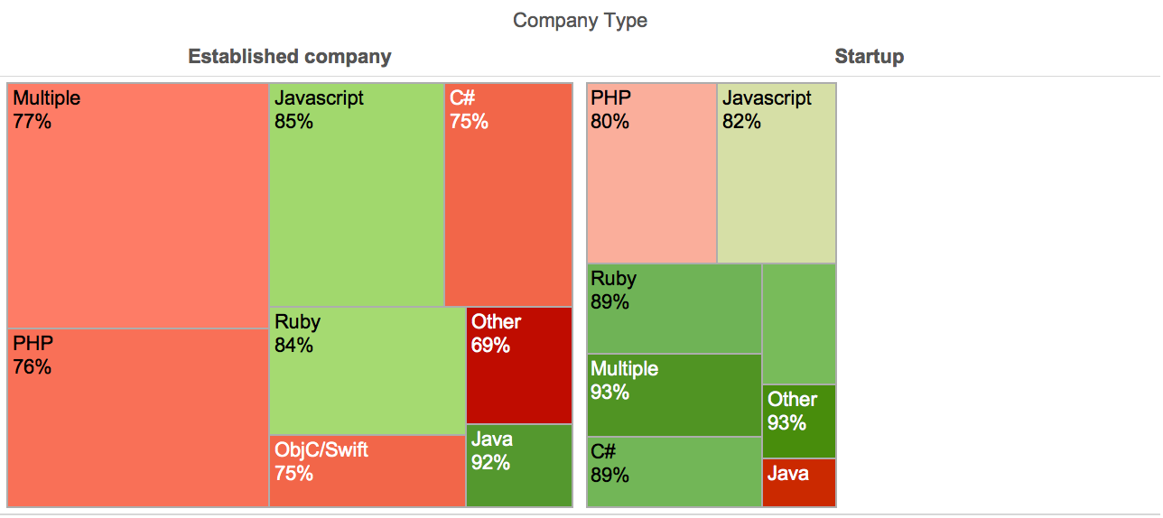 Satisfaction by programming languages and company types